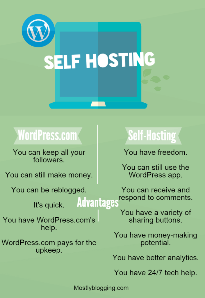 Should #bloggers self-host?