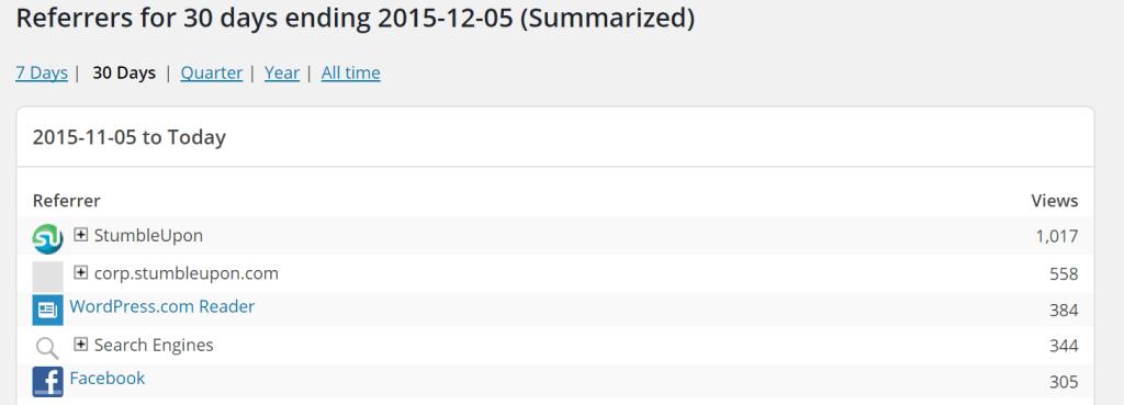 StumbleUpon results in massive blog traffic.