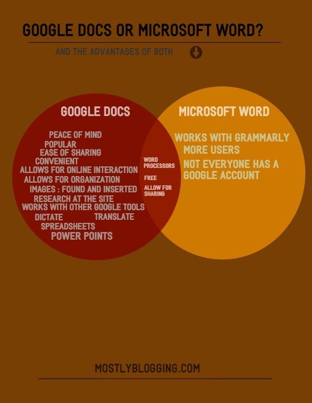 #Google Docs or Microsoft Word?